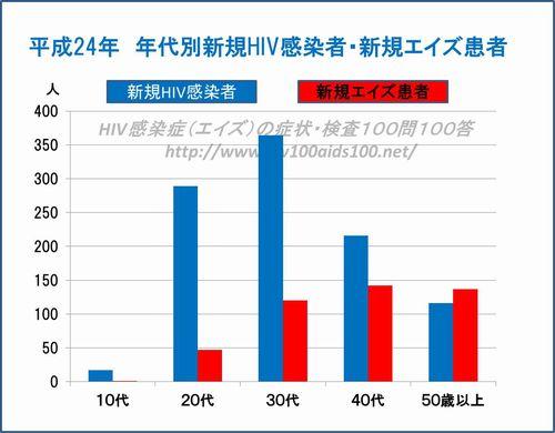 平成24年エイズ動向
