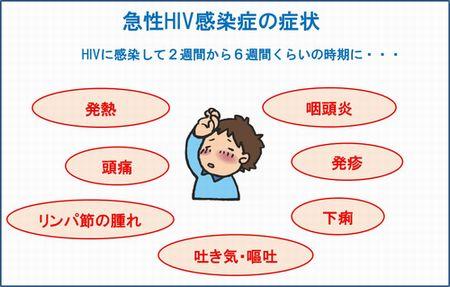 急性HIV感染症の症状