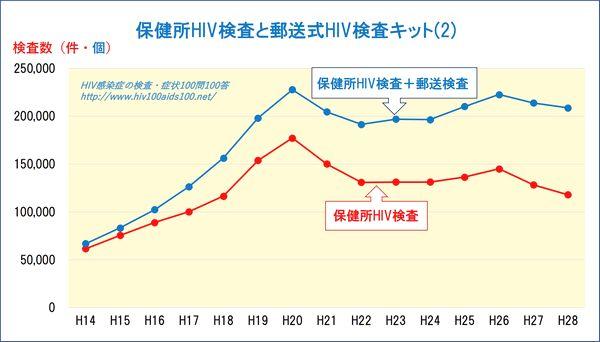 保健所HIV検査と郵送式HIV検査キット2