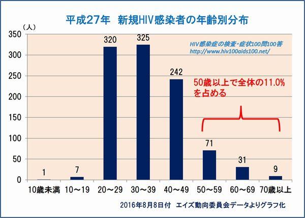 新規HIV感染者の年代別分布