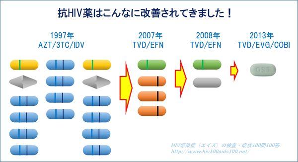 抗HIV薬改善履歴