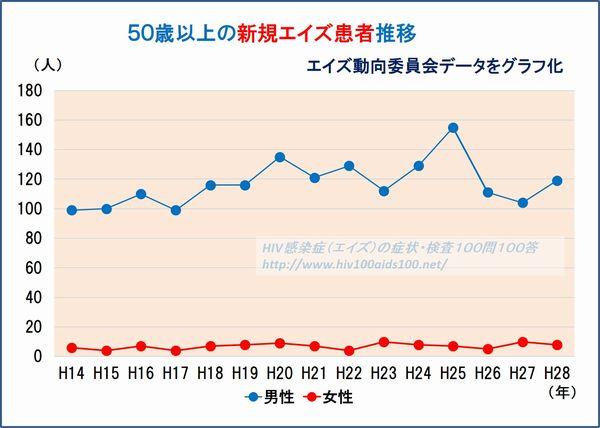 50歳以上エイズ推移