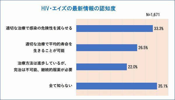 エイズ最新情報