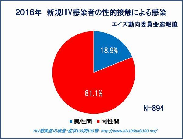 HIV比率