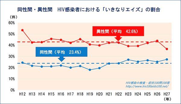 感染ルート別いきなりエイズ