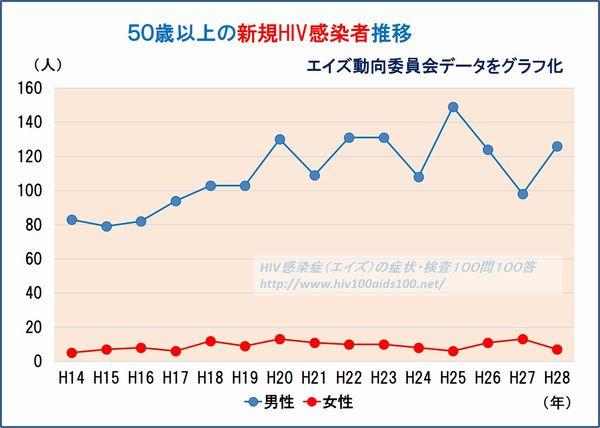 50歳以上HIV推移
