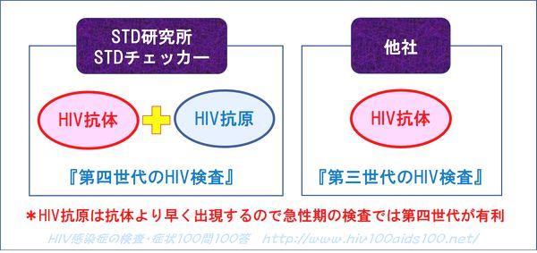 第四世代HIV検査