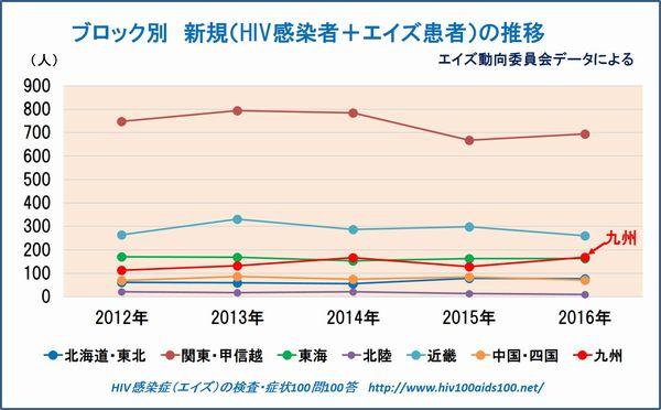 九州のHIV感染