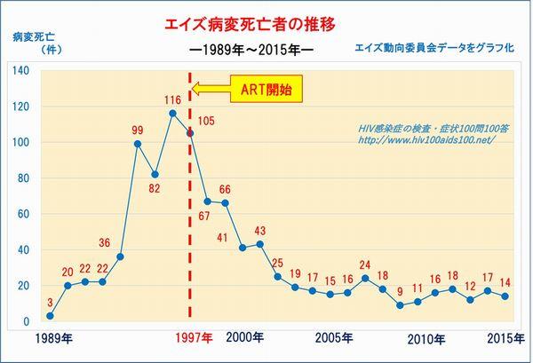 エイズ病変死亡者の推移