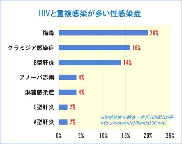 HIVと重複感染の多い性感染症