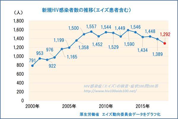 2018年HIV速報値